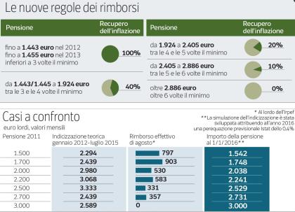 Pensioni, in arrivo l'assegno con il rimborso: fino a 955 euro