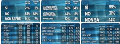 Il M5S in picchiata nei sondaggi