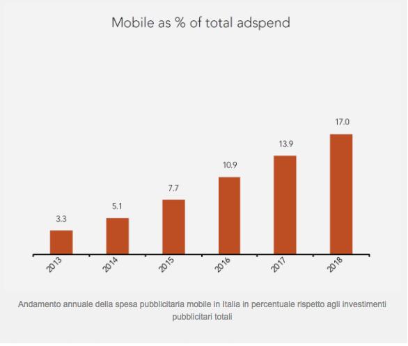 CdG dati utilizzo smartphone