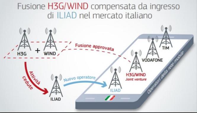 CdG fusione wind_tre