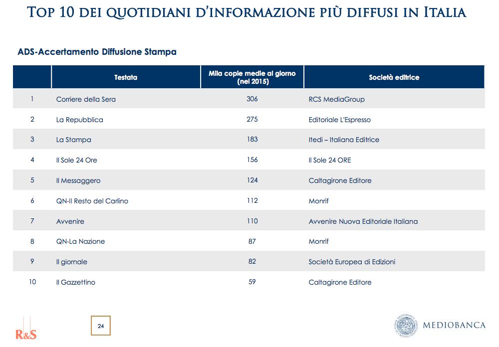 CdG diffusione quotidiani Italia