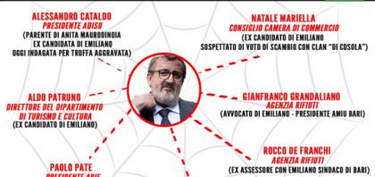 Voto di scambio mafiosi alle elezioni regionali 2015.  21 arresti in Puglia effettuati dalla DDA di Bari