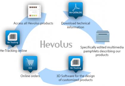 Hevolus: da Molfetta alla conquista del mondo dell'innovazione