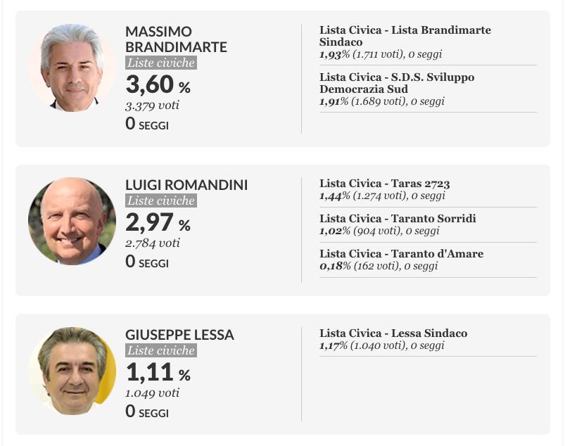 Lecce e Taranto, avanti Giliberti e Baldassarri. Male il M5S I dati