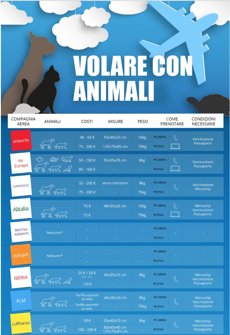 La campagna social contro l abbandono dei cani fido in for Animali domestici della cabina di nashville