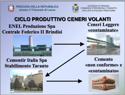 Puglia, la Cementir produceva cemento con i rifiuti pericolosi di Ilva ed Enel