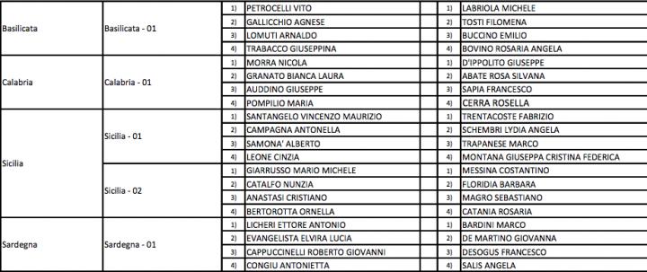 Elezione 2018 ecco l elenco dei candidati del m5s nel for Elenco dei deputati