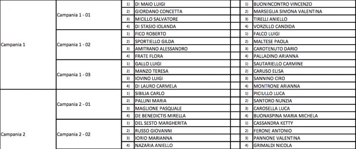 Elezione 2018 ecco l elenco dei candidati del m5s nel for Elenco deputati