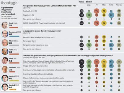 Sondaggio Ipsos:  Il governo Conte Bis non piace al 52% degli italiani