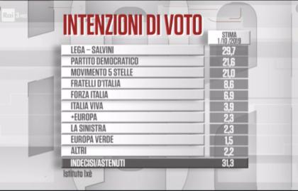 Sondaggi: Lega in calo, cresce Renzi