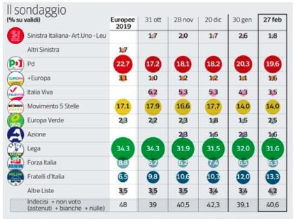 Sondaggio: consensi in calo per Renzi. Cresce la Meloni