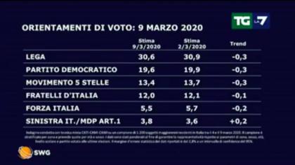 Sondaggio: centrodestra al 49,2%. Crescita dei piccoli partiti