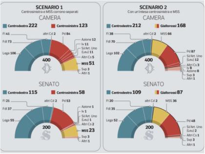 Se si votasse oggi, Lega-Forza Italia e Fratelli d'Italia in testa